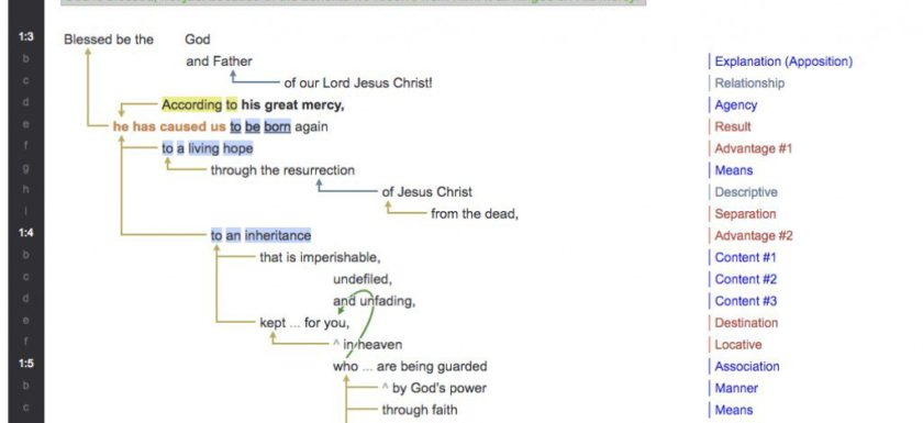 Indenting As A Method Of Studying Scripture